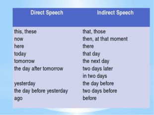 Direct Speech Indirect Speech this, these now here today tomorrow the day af