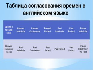 Таблица согласования времен в английском языке Время в прямой речи Present In