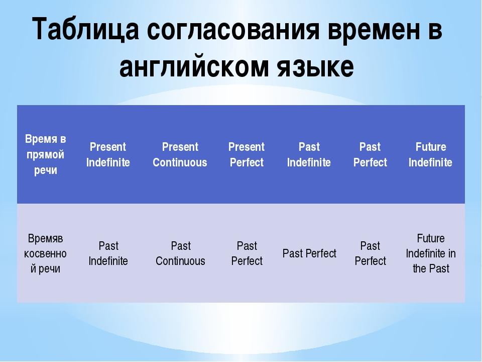 Таблица согласования времен в английском языке Время в прямой речи Present In...