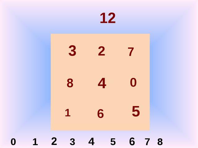 12 3 4 5 2 0 1 2 3 4 5 6 7 8 7 0 8 6 1