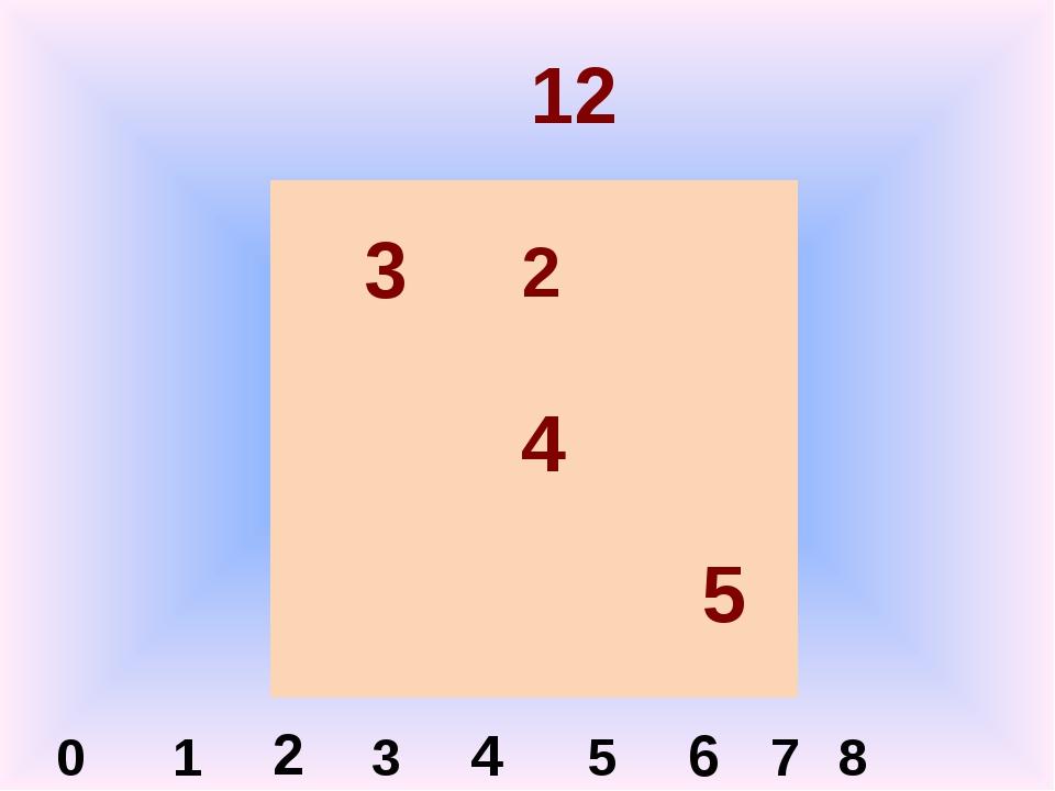 12 3 4 5 2 0 1 2 3 4 5 6 7 8
