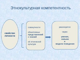 Этнокультурная компетентность свойство личности совокупности объективных пред