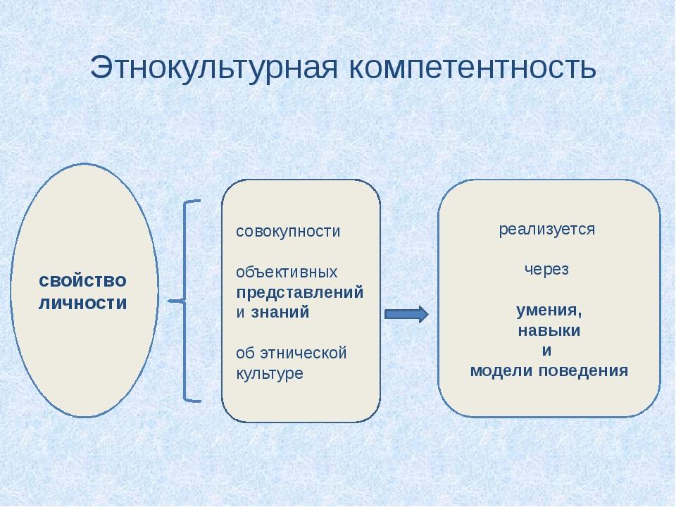 Этнокультурная компетентность свойство личности совокупности объективных пред...