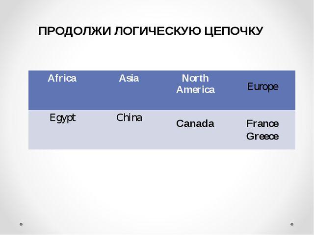 ПРОДОЛЖИ ЛОГИЧЕСКУЮ ЦЕПОЧКУ Canada Europe France Greece AfricaAsiaNorth Ame...