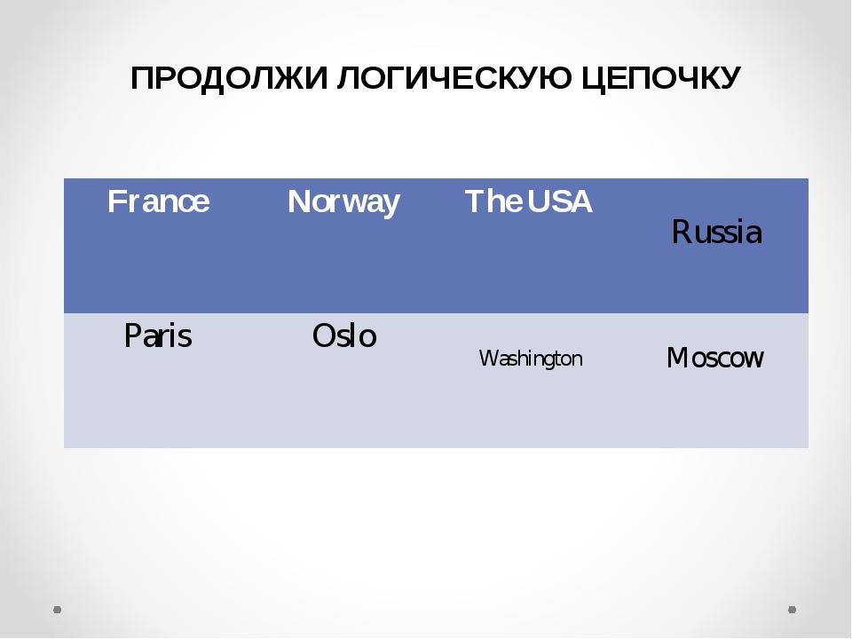 ПРОДОЛЖИ ЛОГИЧЕСКУЮ ЦЕПОЧКУ Washington Russia Moscow FranceNorwayThe USA P...