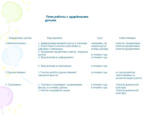 План работы с одарёнными детьми Направление работы Мероприятия Срок Ответ