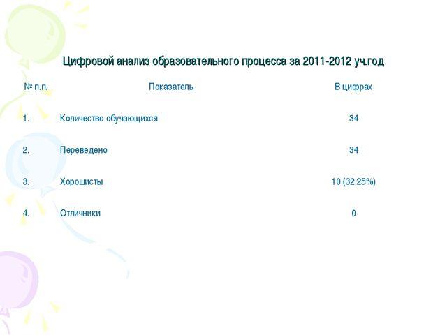 Цифровой анализ образовательного процесса за 2011-2012 уч.год № п.п. Показат...