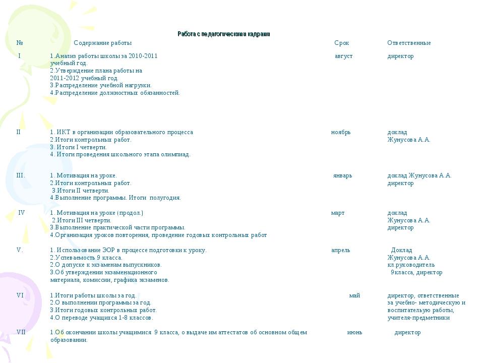 Работа с педагогическими кадрами № Содержание работы СрокОтветственные I1...