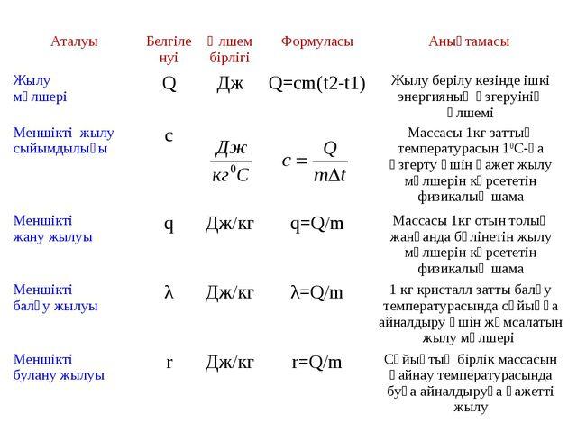 АталуыБелгіленуіӨлшем бірлігіФормуласыАнықтамасы Жылу мөлшері QДжQ=c...