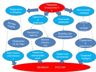 Разрушение общины Реформы Столыпина П А Восстановл. порядка Правовой порядок