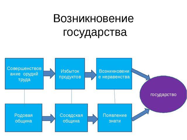 Возникновение государства Совершенствование орудий труда Избыток продуктов Во...