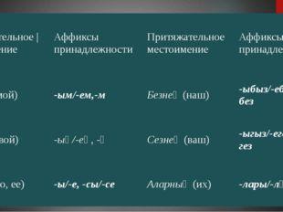 Притяжательное | местоимение Аффиксы принадлежности Притяжательное местоимени