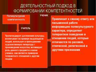 ДЕЯТЕЛЬНОСТНЫЙ ПОДХОД В ФОРМИРОВАНИИ КОМПЕТЕНТНОСТЕЙ Поликультурная компетент