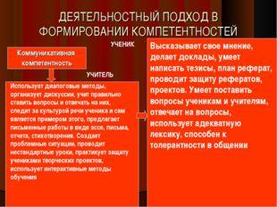 ДЕЯТЕЛЬНОСТНЫЙ ПОДХОД В ФОРМИРОВАНИИ КОМПЕТЕНТНОСТЕЙ Коммуникативная компетен