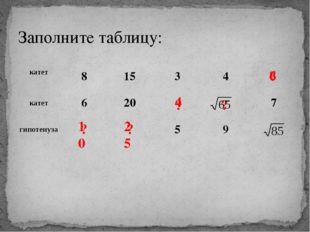Заполните таблицу: ? ? ? ? ? 10 25 4 6 катет 8 15 3 4 катет 6 20 7 гипотенуза