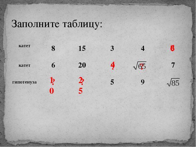 Заполните таблицу: ? ? ? ? ? 10 25 4 6 катет 8 15 3 4 катет 6 20 7 гипотенуза...