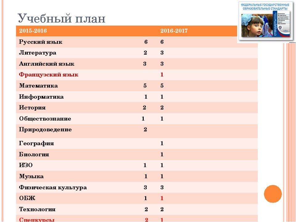 Учебный план 2015-2016 2016-2017 Русский язык 6 6 Литература 2 3 Английский я...