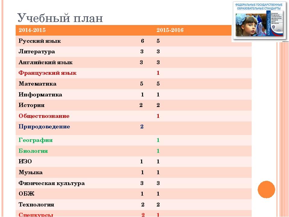 Учебный план 2014-2015 2015-2016 Русский язык 6 5 Литература 3 3 Английский я...