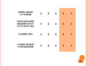 ПРИРОДНЫЕ УСЛОВИЯ12345 ОБРАЗОВАНИЕ ИНДИЙСКОГО ГОСУДАРСТВА12345 ХОЗЯ