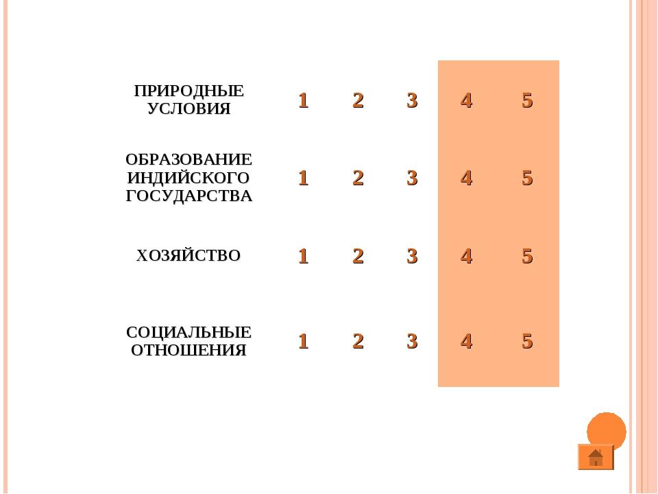 ПРИРОДНЫЕ УСЛОВИЯ12345 ОБРАЗОВАНИЕ ИНДИЙСКОГО ГОСУДАРСТВА12345 ХОЗЯ...