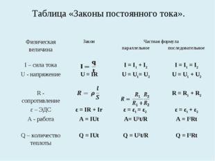 Таблица «Законы постоянного тока». Физическая величинаЗаконЧастная формула