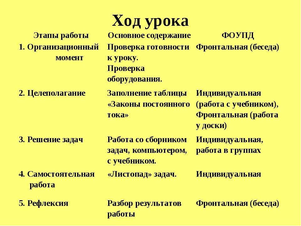 Ход урока Этапы работыОсновное содержаниеФОУПД 1. Организационный моментПр...