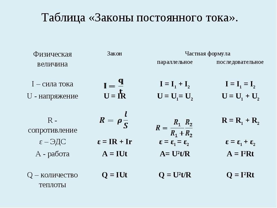 Таблица «Законы постоянного тока». Физическая величинаЗаконЧастная формула...
