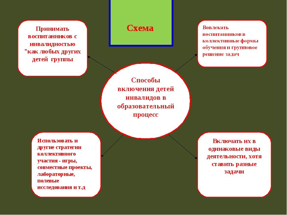 Схема Способы включения детей инвалидов в образовательный процесс Принимать...