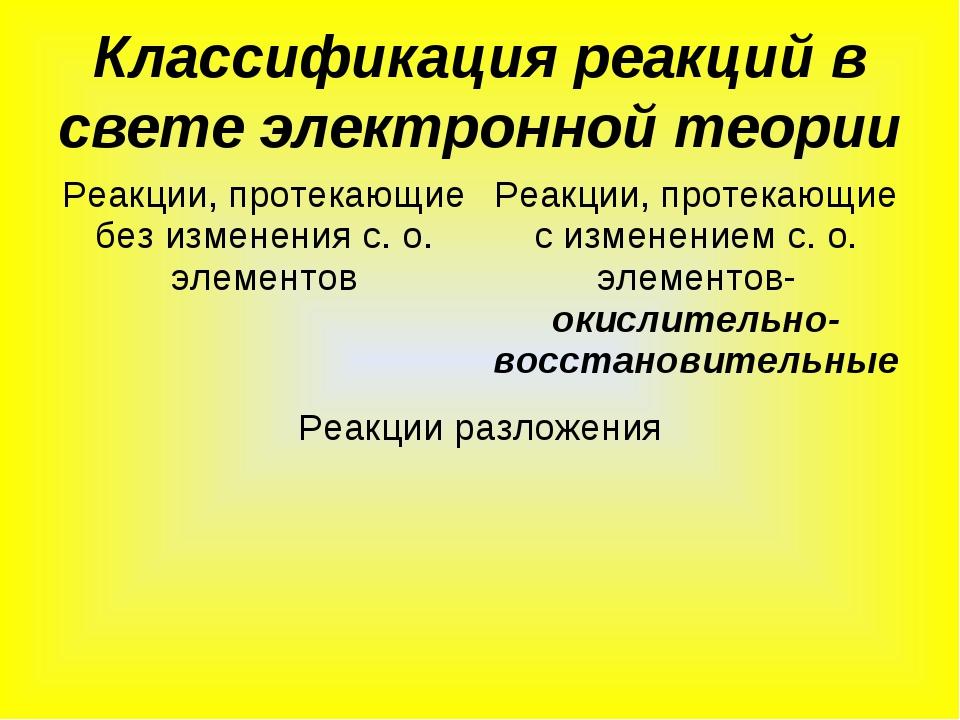 Классификация реакций в свете электронной теории Реакции, протекающие без изм...