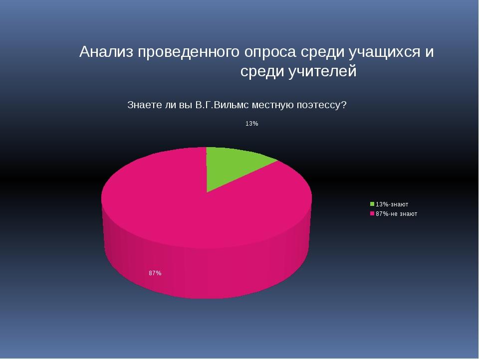 Анализ проведенного опроса среди учащихся и среди учителей