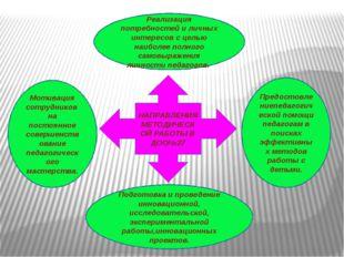 НАПРАВЛЕНИЯ МЕТОДИЧЕСКОЙ РАБОТЫ В ДОО№27 Реализация потребностей и личных инт