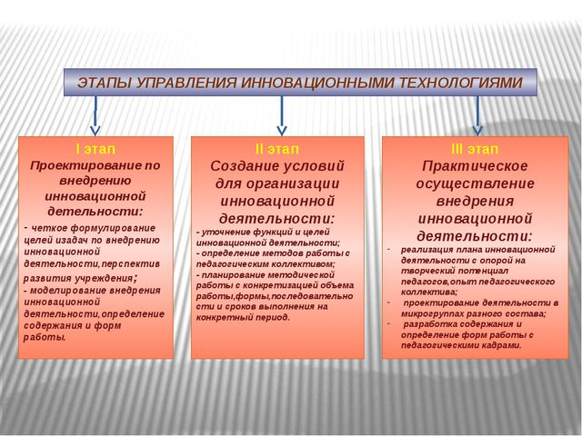 ЭТАПЫ УПРАВЛЕНИЯ ИННОВАЦИОННЫМИ ТЕХНОЛОГИЯМИ І этап Проектирование по внедрен...