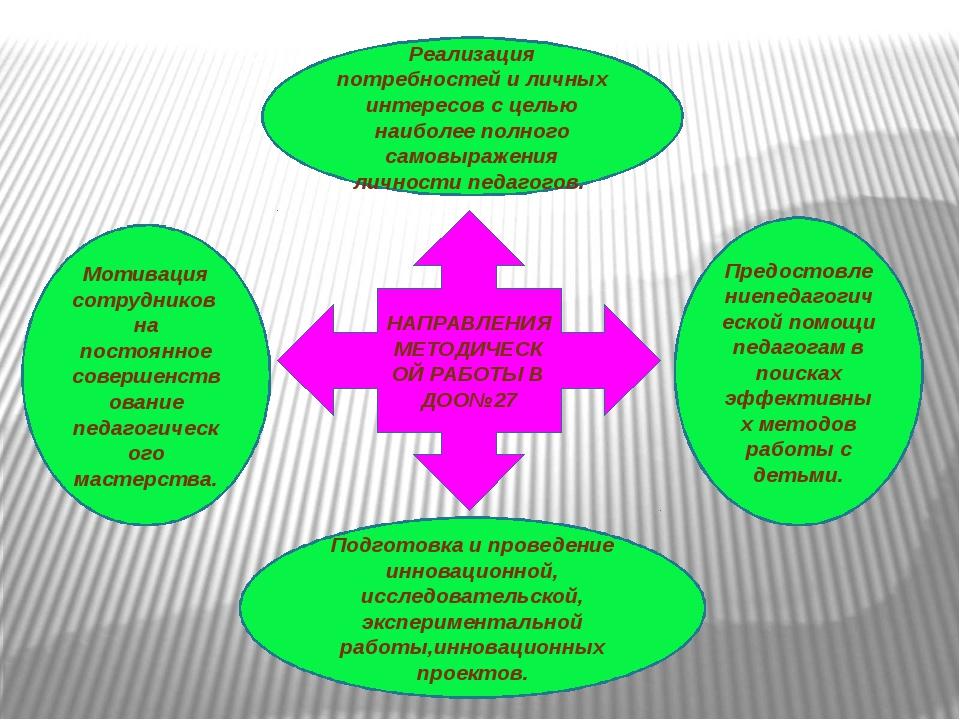 НАПРАВЛЕНИЯ МЕТОДИЧЕСКОЙ РАБОТЫ В ДОО№27 Реализация потребностей и личных инт...