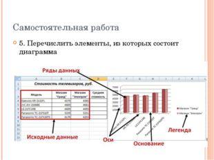 Самостоятельная работа 5. Перечислить элементы, из которых состоит диаграмма