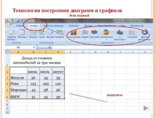 Технология построения диаграмм и графиков Этап первый выделить