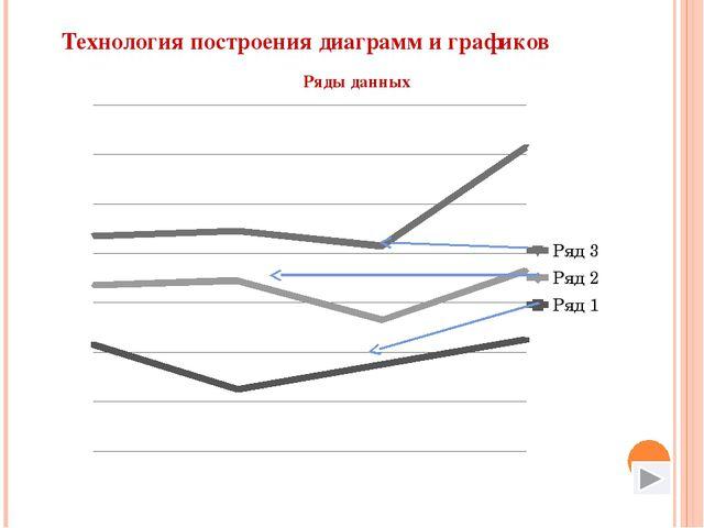 Технология построения диаграмм и графиков Ряды данных