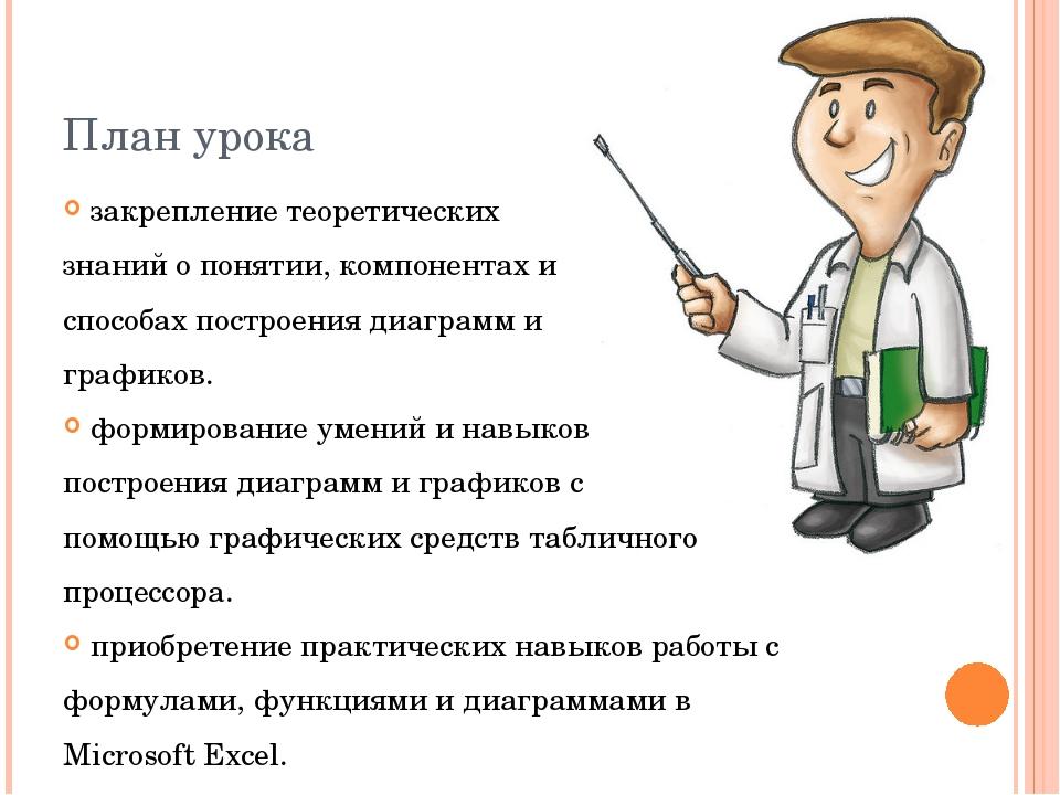 План урока закрепление теоретических знаний о понятии, компонентах и способах...