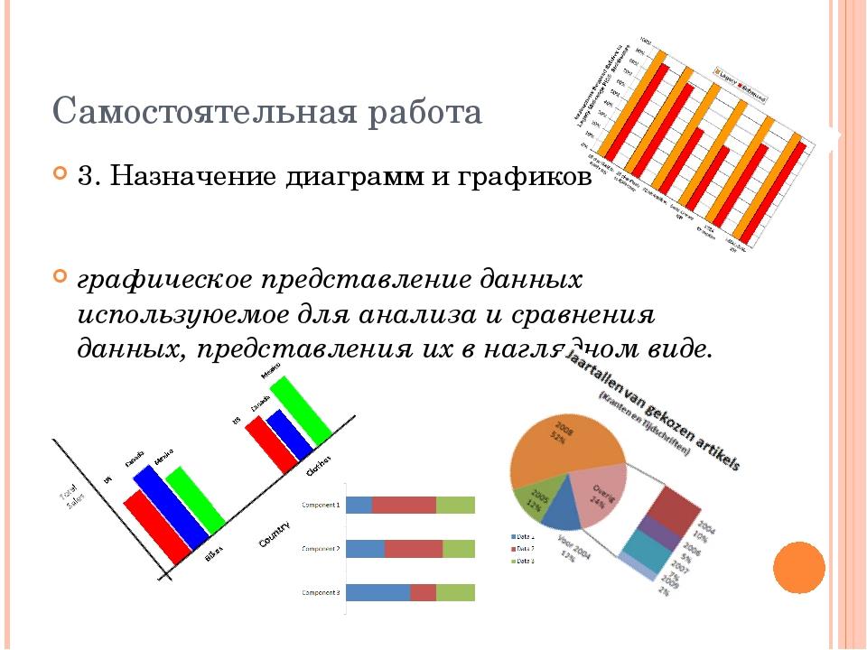Самостоятельная работа 3. Назначение диаграмм и графиков графическое представ...