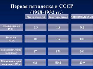 Первая пятилетка в СССР (1928-1932 гг.) Произведено в 1928 г. План на 1932 г.