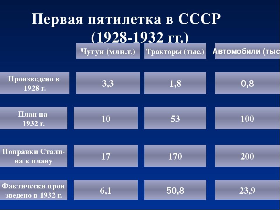 Первая пятилетка в СССР (1928-1932 гг.) Произведено в 1928 г. План на 1932 г....