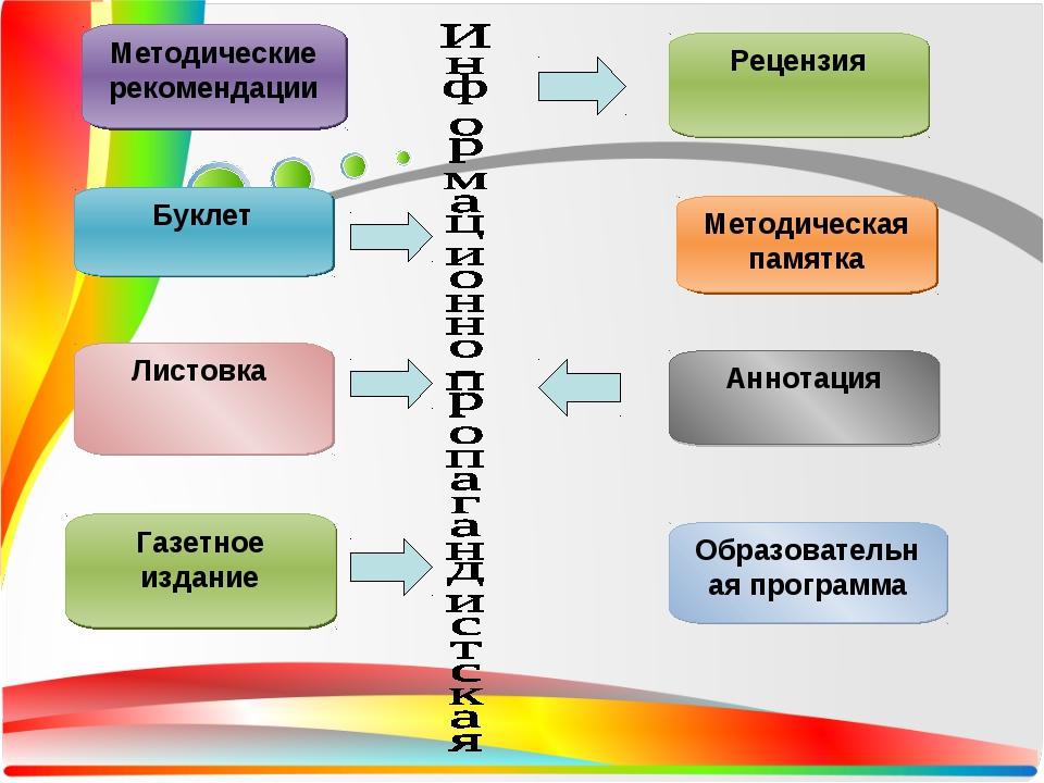 Рецензия Методические рекомендации Буклет Листовка Газетное издание Методиче...