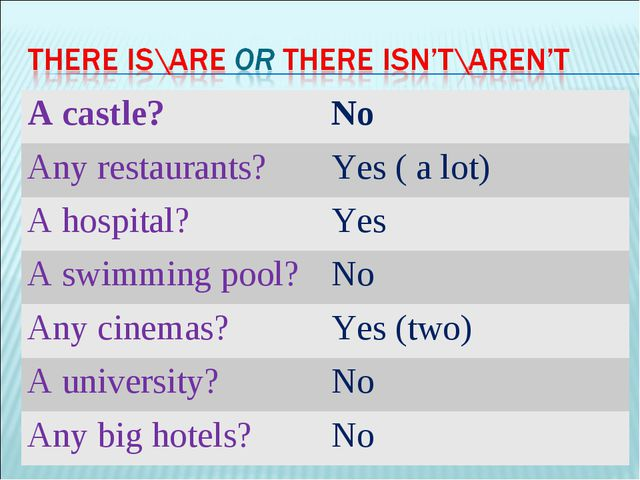 A castle?	No Any restaurants?	Yes ( a lot) A hospital?	Yes A swimming pool?	N...