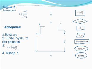 z a,y 7-y=0 Нет решения начало конец + -