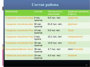 Состав района * Поселение СоставЧисленность населенияАдминистративный цент