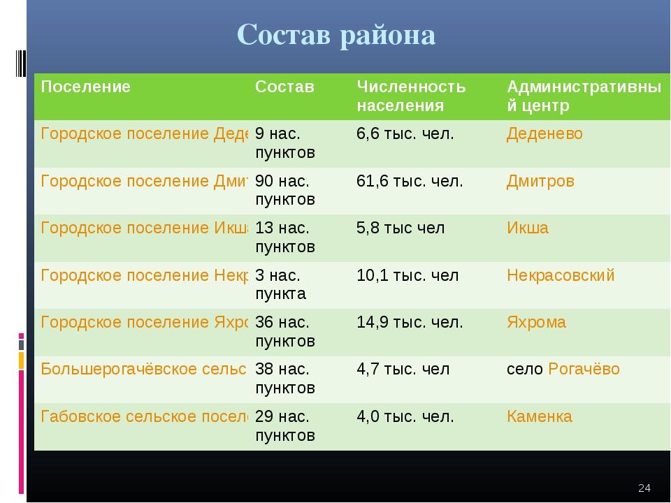 Состав района * Поселение СоставЧисленность населенияАдминистративный цент...