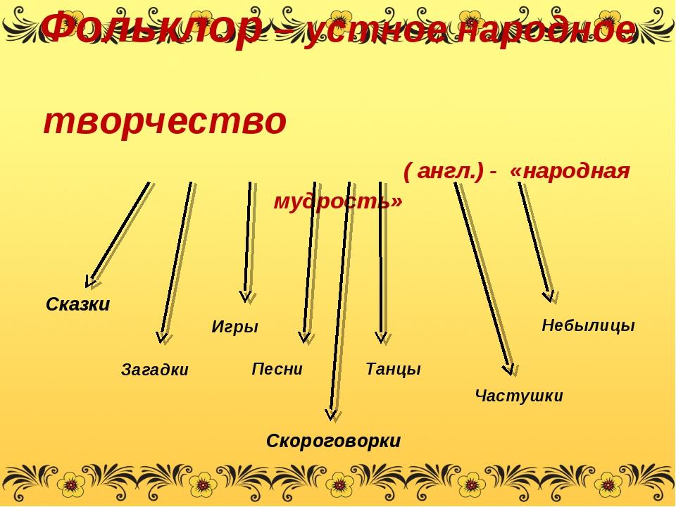 Фольклор – устное народное творчество ( англ.) - «народная мудрость» Скорогов...