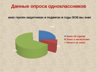 Данные опроса одноклассников Проведение опроса «Каких из названных нижегородц