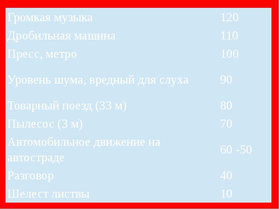 Громкая музыка 120 Дробильная машина 110 Пресс, метро 100 Уровень шума, вред...