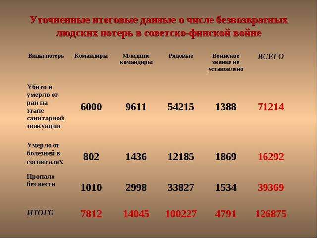 Уточненные итоговые данные о числе безвозвратных людских потерь в советско-фи...