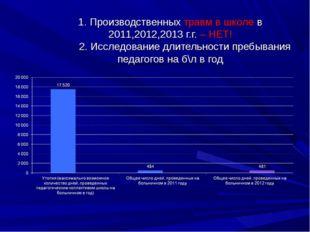 1. Производственных травм в школе в 2011,2012,2013 г.г. – НЕТ! 2. Исследовани